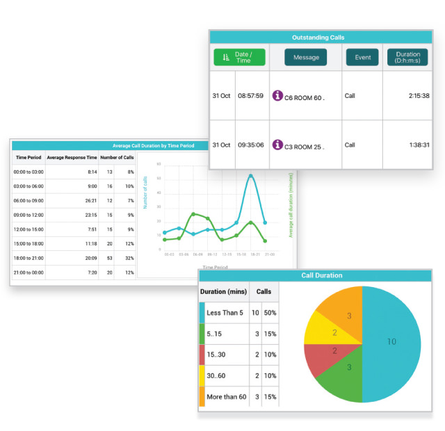 Vitalcall Analytics Screenshots